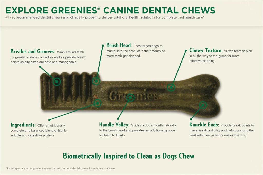 Greenie Dog Treat Commercial