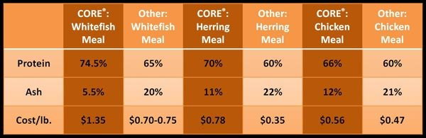 Wellness Core Comparison Chart