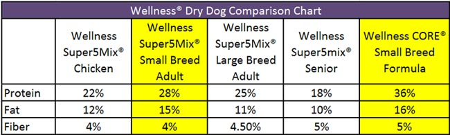 Wellness Dry Dog Food Comparison Chart