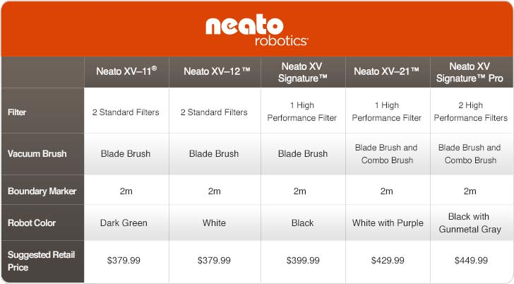 Neato Robotics Xv Signature Robotic Vacuum Best Sale