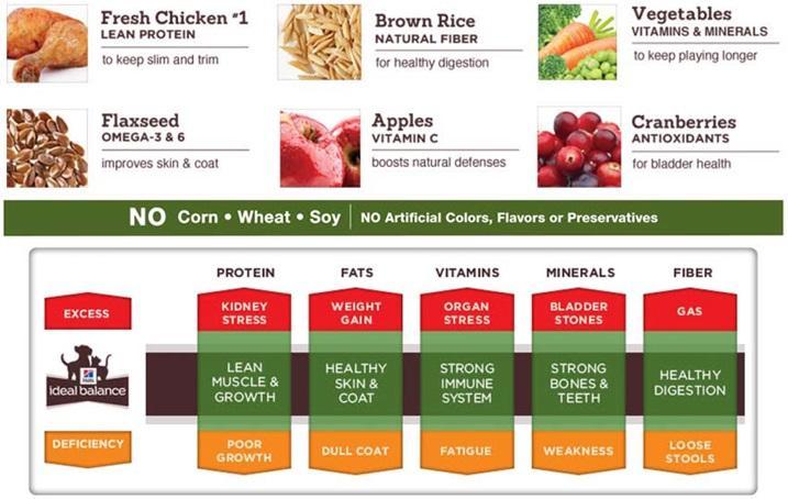 Ideal Balance Ingredients