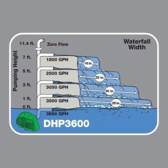 DHP 3600 flow