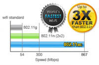 World's Fastest Wi-Fi