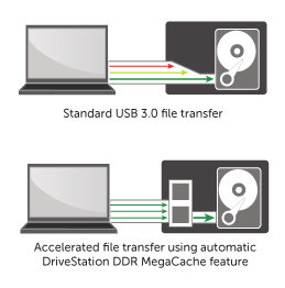 MegaCache increases file transfer rates up to 2.3x faster.