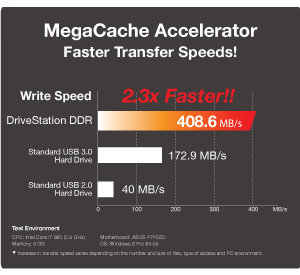 Up to 2.3x Faster than USB 3.0!
