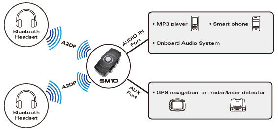 sena sm10 01 dual stream bluetooth stereo transmitter for up to 2. Black Bedroom Furniture Sets. Home Design Ideas