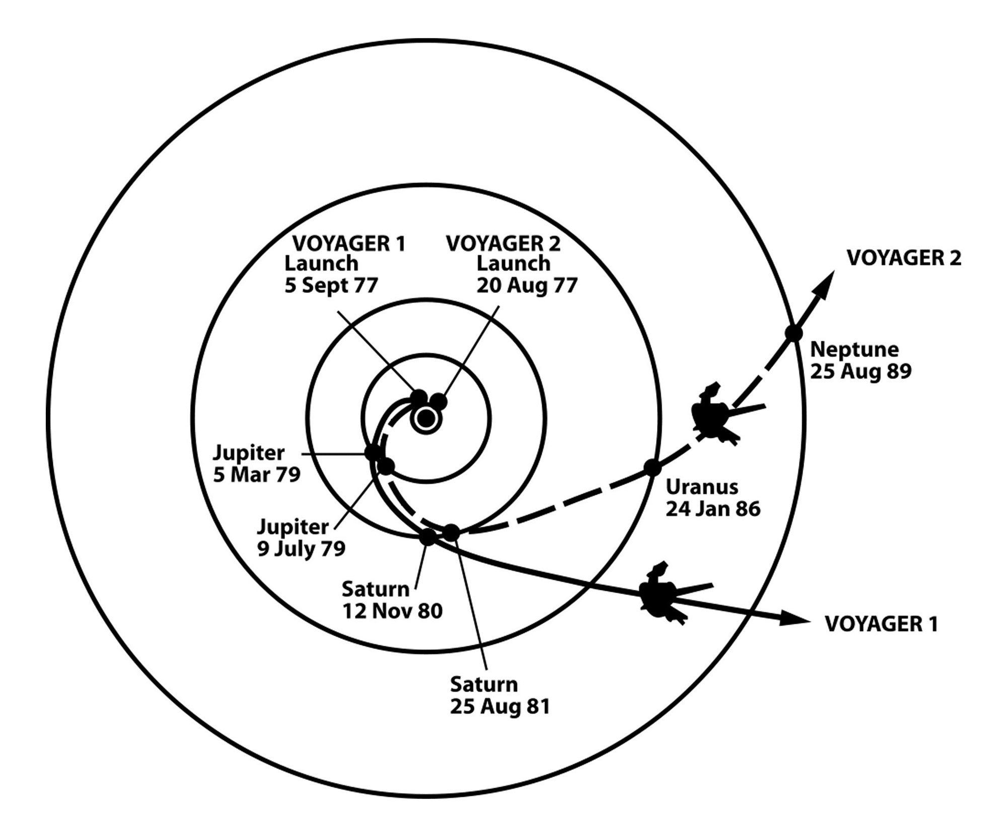 Voyager 1 and 2 Trajectories