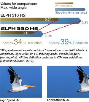 PowerShot ELPH 330 HS