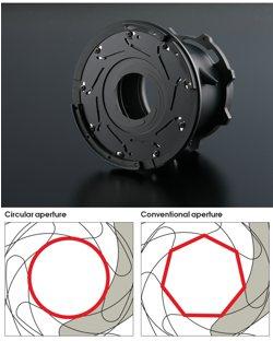 Circular Aperture