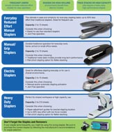 How to choose the right Swingline stapler