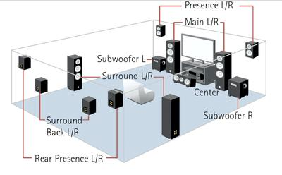 Surround Sound Diagram - 5.1 - 7.1 - 7.2 - 11.2