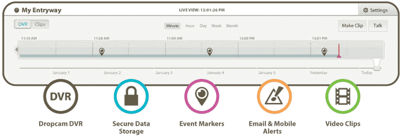 Dropcam DVR timeline makes seeing events fast from anywhwere.