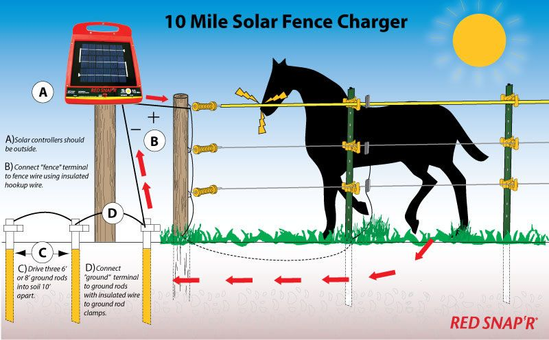Solar Electric Fence Wiring Diagram : Amazon red snap r esp m rs mile solar low