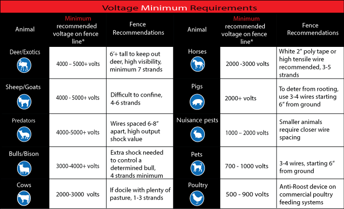 Voltage Minimum Requirements for Animals