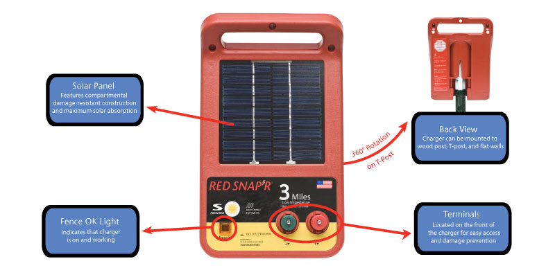 fence charger solar 3 mile solar low impedance charger red. Black Bedroom Furniture Sets. Home Design Ideas