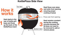 KettlePizza - How it Works