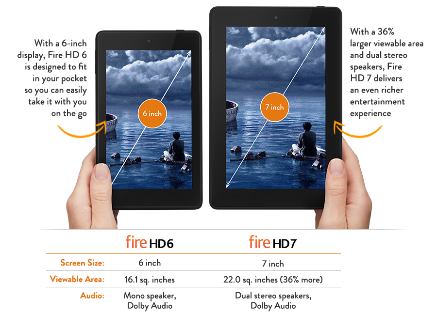 Compare Fire HD tablets