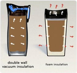 Contigo double wall vacuum insulation versus foam insulation
