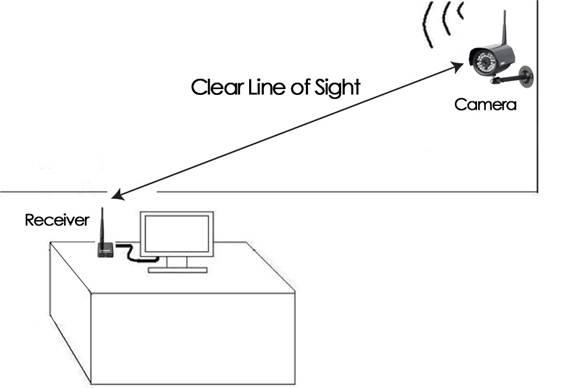 Camera Installation Tip