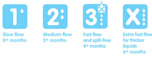 Four flow rates explained
