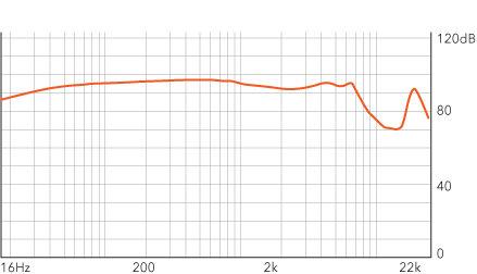 MA750i Frequency chart