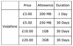 Vodafone R206 Universal Pay and Go Mobile WiFi Unit Dongle