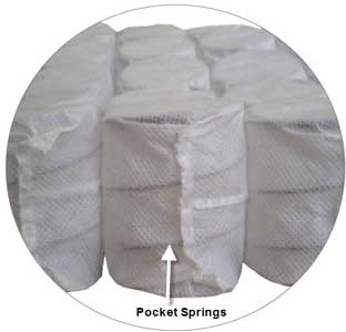 Pocket springs at the core of the mattress