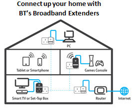 bt home hub wiring diagram bt broadband extender flex 500 kit, passthrough powerline ...