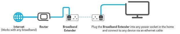 BT's Broadband Extender 500 Kit Diagram