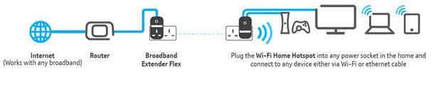 BT's Wi-Fi Home Hotspot 500 Kit Diagram