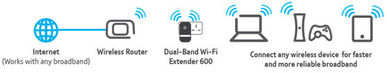 BT's Dual-Band Wi-Fi Kit 600 Diagram