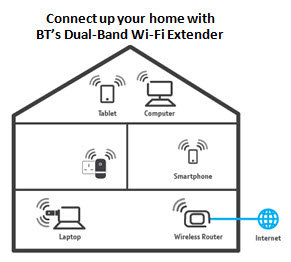 Connect up your home with BT's Dual-Band Extender 600