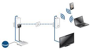 Devolo dLAN 500 AV Wireless+ Integrated power illustration