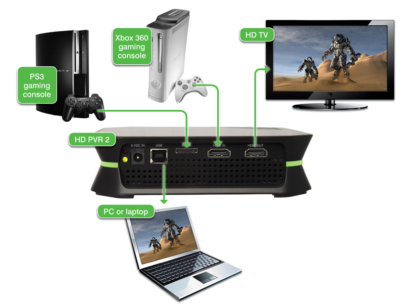 pvr 2 gaming edition plus connects to your tv set using hdmi and to