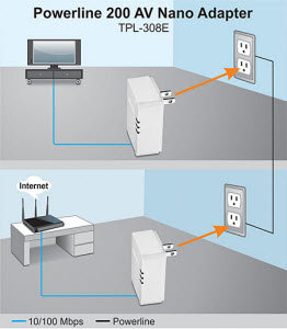 TPL-308E2K Networking Solution