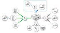 Smart but simple connectivity