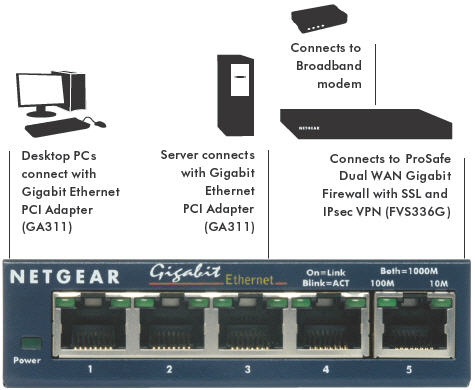 Fastest Gigabit Switch on Netgear Gs105 5 Port Gigabit Ethernet Switch  Amazon Co Uk  Computers