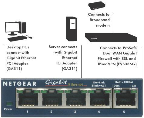 Fastest Gigabit Switch on Netgear Gs105 5 Port Gigabit Ethernet Switch  Amazon Co Uk  Computers