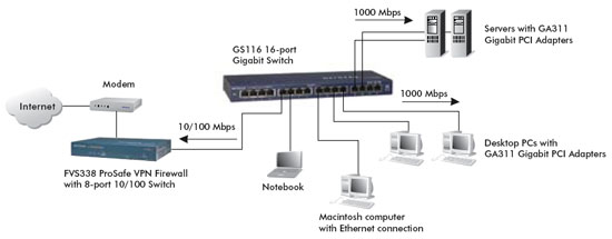 Netgear Gs116uk 16