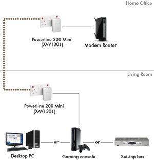 XAV1301 in a home network