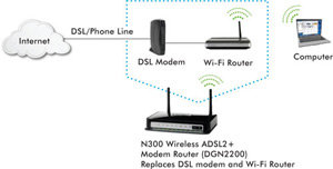DGN2200 in a network