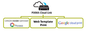 With PIXMA Cloud Link you can print directly from the Internet