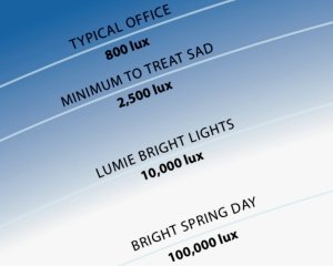 Lux levels from Lumie's lightboxes are independently verified