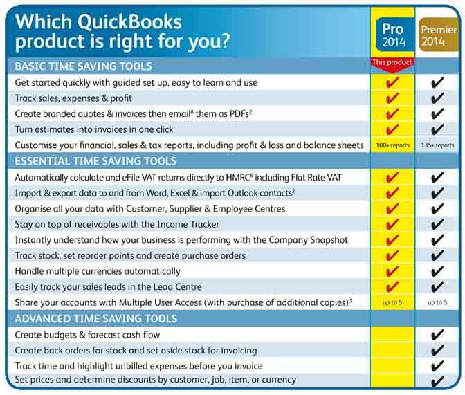 Details about INTUIT QuickBooks Pro 2014 1 User (PC) Easy Accounting