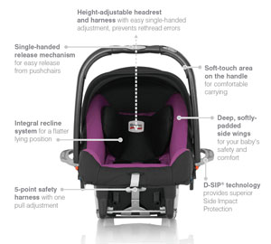 Features of the Baby-Safe Plus SHR II