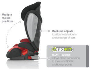 Features of the Kidfix SICT Isofit seat