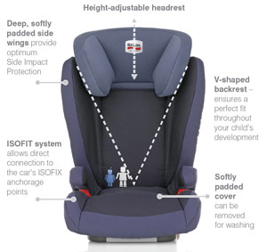 Features of the Kidfix Isofit seat