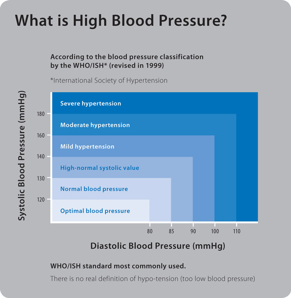 hypertension normal blood pressure Hypertension & prehypertension - learn about the new blood pressure guidelines released by the national institute of health.