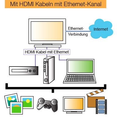Mit unseren Kabeln wird die Verkabelung einfacher, da HDMI mit Ethernet in einem Kabel geb&uuml;ndelt ist