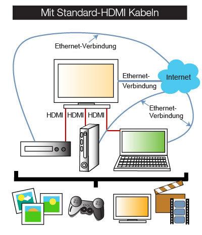 Wenn HDMI und Ethernet verschiedene Kabel haben, endet dies häufig in Kabelsalat